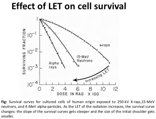 alpha-kills-cells-better