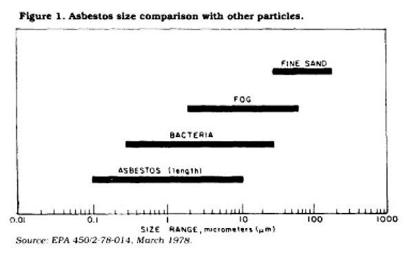 asbestos_comparison