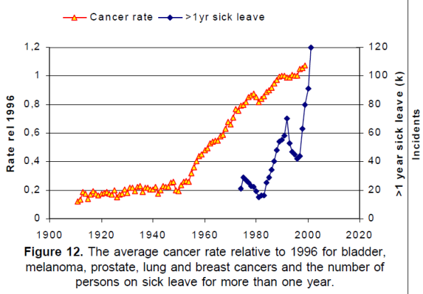 cancer-rises-linearly-since-first-nuclear-tests